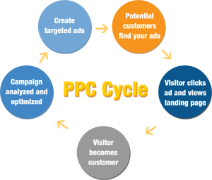 ppccycle1